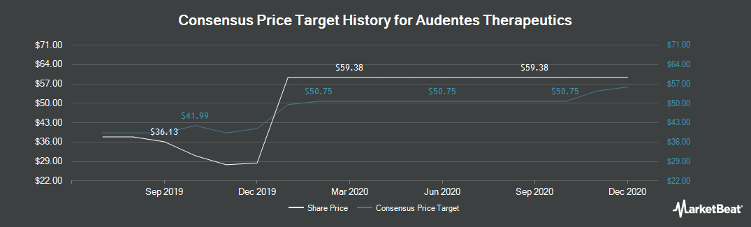 Price Target History for Audentes Therapeutics (NASDAQ:BOLD)
