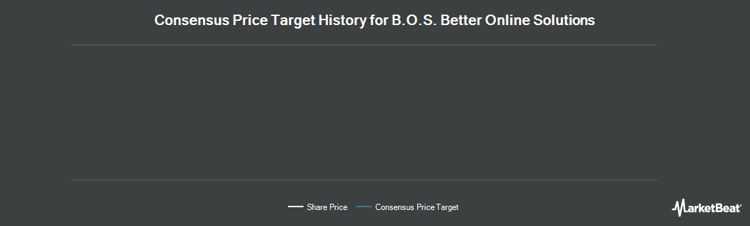 Price Target History for B.O.S. Better Online Solutions (NASDAQ:BOSC)