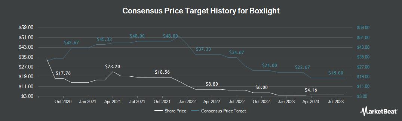 Price Target History for Boxlight (NASDAQ:BOXL)