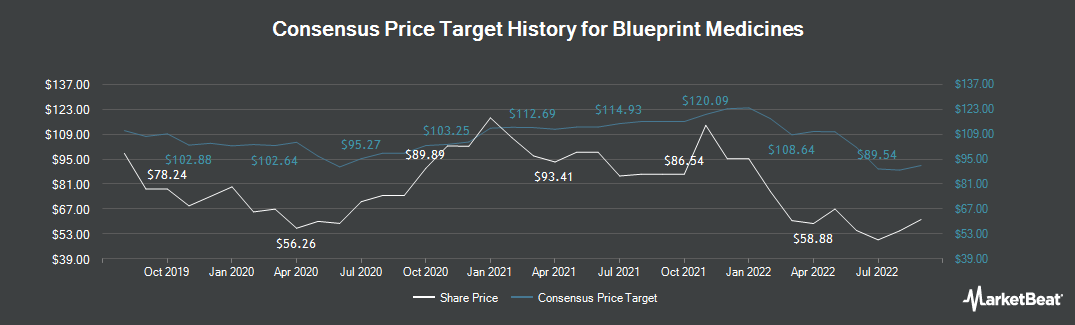 Price Target History for Blueprint Medicines (NASDAQ:BPMC)
