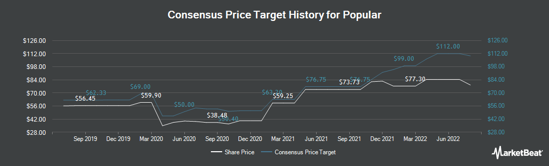 Price Target History for Popular (NASDAQ:BPOP)