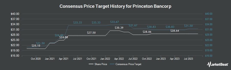Price Target History for Bank Of Princeton (NASDAQ:BPRN)