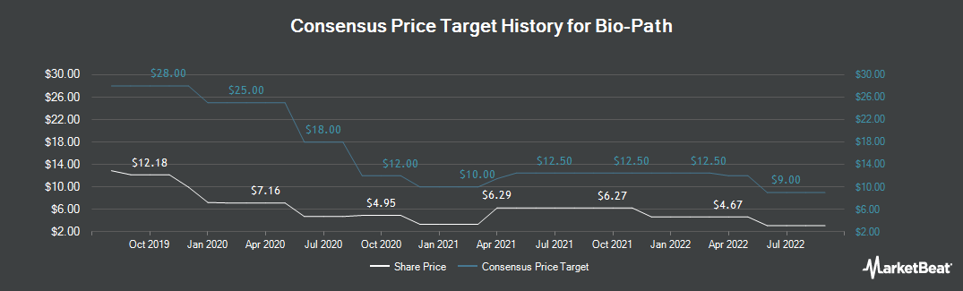 Price Target History for Bio-Path (NASDAQ:BPTH)