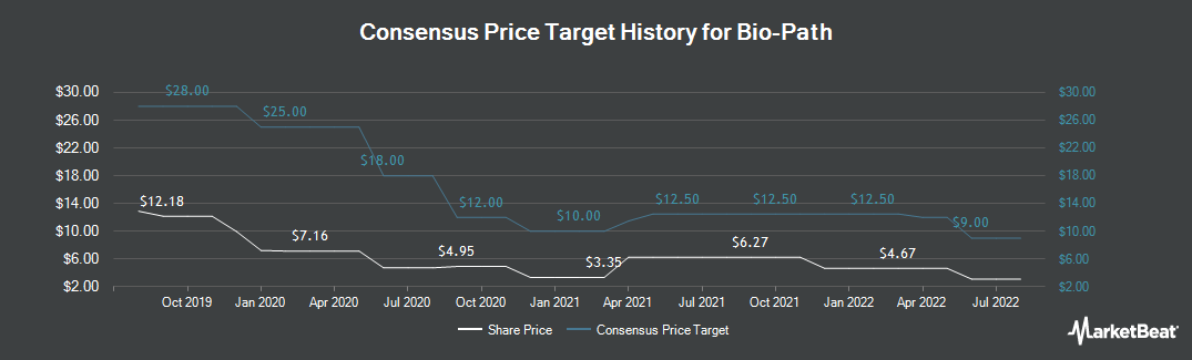 Price Target History for Bio-Path Holdings (NASDAQ:BPTH)
