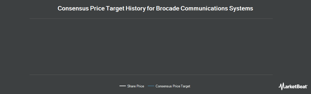 Price Target History for Brocade Communications Systems (NASDAQ:BRCD)
