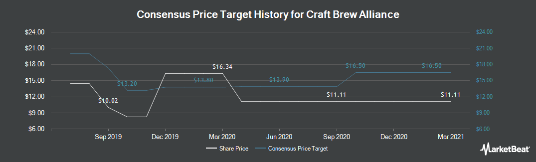 Price Target History for Craft Brew Alliance (NASDAQ:BREW)