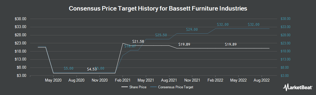 Price Target History for Bassett Furniture Industries (NASDAQ:BSET)