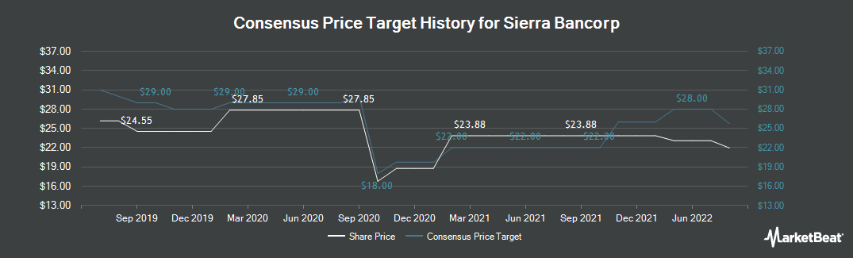 Price Target History for Sierra Bancorp (NASDAQ:BSRR)