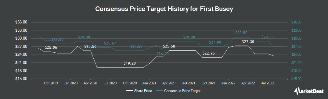 Price Target History for First Busey (NASDAQ:BUSE)