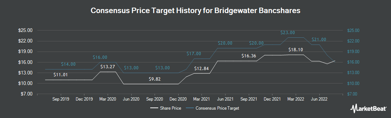 Price Target History for Bridgewater Bancshares (NASDAQ:BWB)