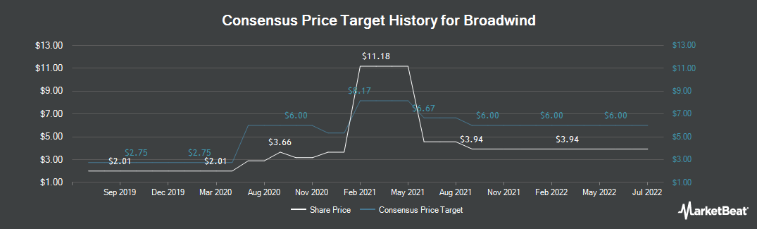 Price Target History for Broadwind Energy (NASDAQ:BWEN)