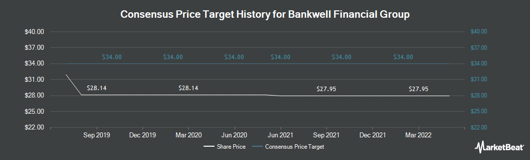 Price Target History for Bankwell Financial Group (NASDAQ:BWFG)