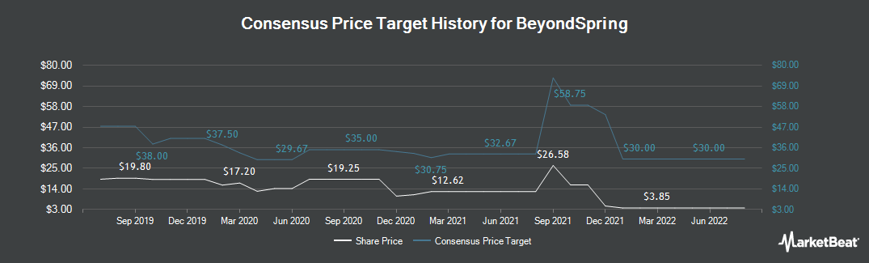 Price Target History for Beyondspring (NASDAQ:BYSI)