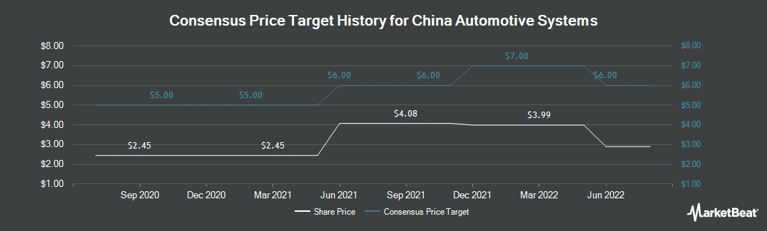 Price Target History for China Automotive Systems (NASDAQ:CAAS)