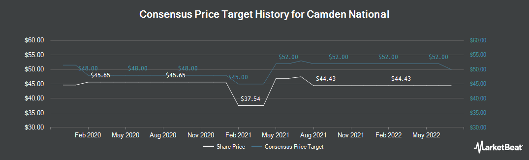 Price Target History for Camden National (NASDAQ:CAC)