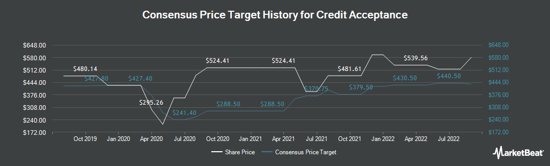 Price Target History for Credit Acceptance (NASDAQ:CACC)