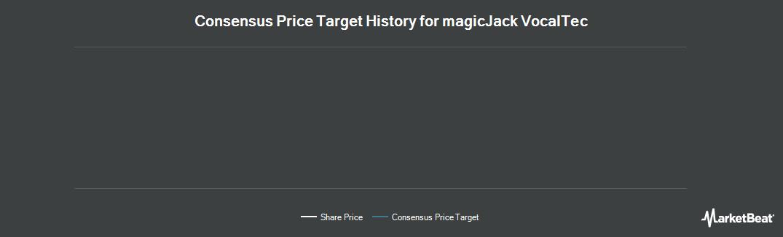 Price Target History for magicJack VocalTec (NASDAQ:CALL)