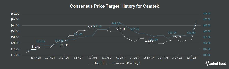Price Target History for Camtek (NASDAQ:CAMT)