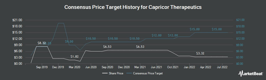 Price Target History for Capricor Therapeutics (NASDAQ:CAPR)
