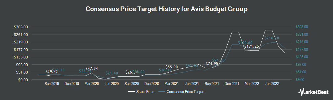 Price Target History for Avis Budget Group (NASDAQ:CAR)