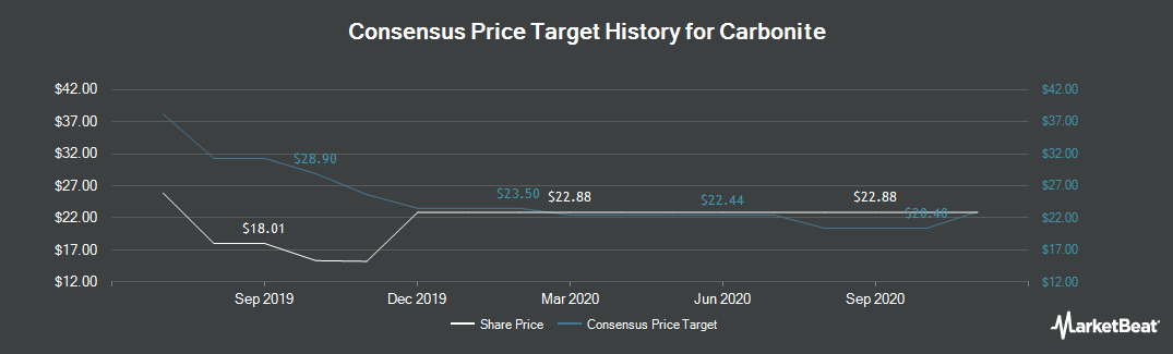 Price Target History for Carbonite (NASDAQ:CARB)