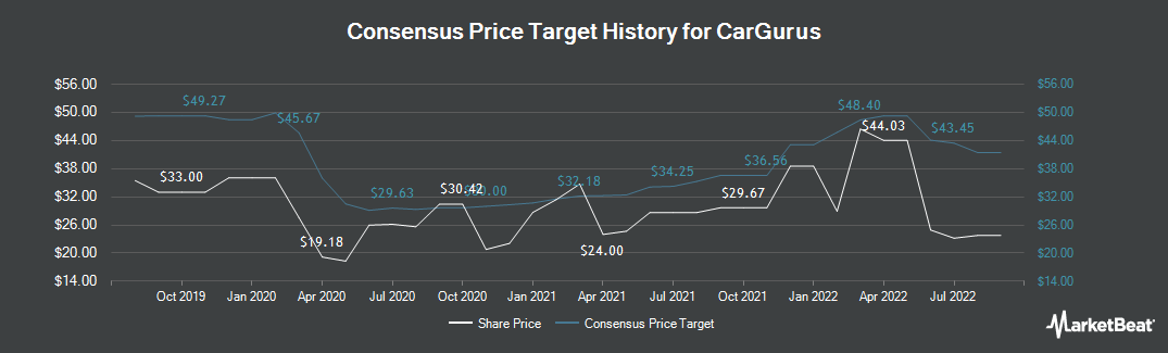 Price Target History for CarGurus (NASDAQ:CARG)