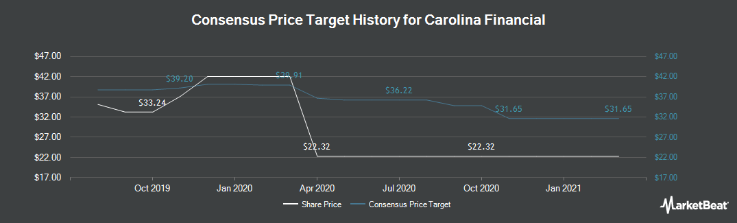 Price Target History for Carolina Financial (NASDAQ:CARO)