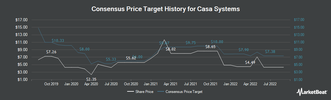 Price Target History for Casa Systems (NASDAQ:CASA)