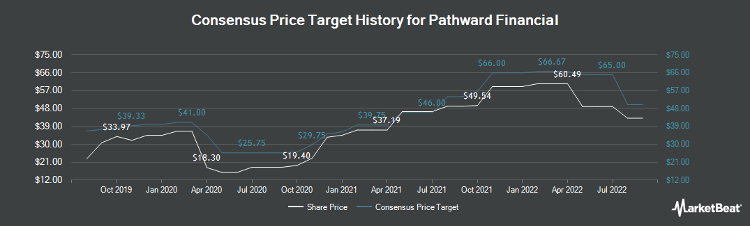 Price Target History for Meta Financial Group (NASDAQ:CASH)