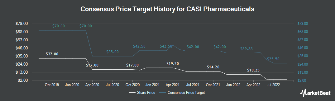 Price Target History for EntreMed (NASDAQ:CASI)