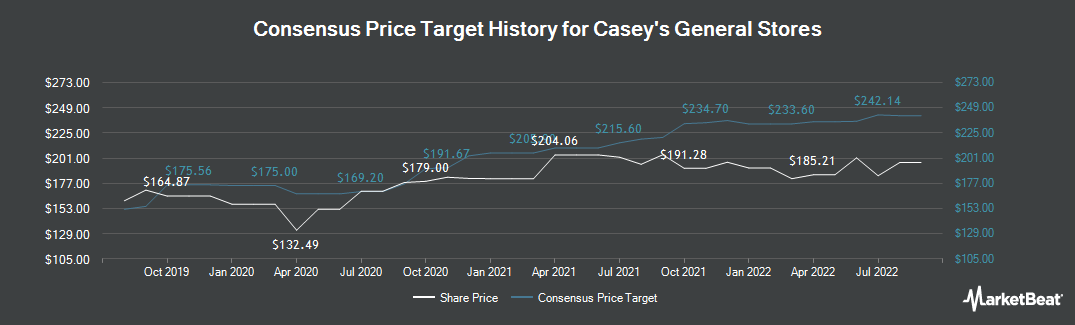 Price Target History for Casey`s General Stores (NASDAQ:CASY)
