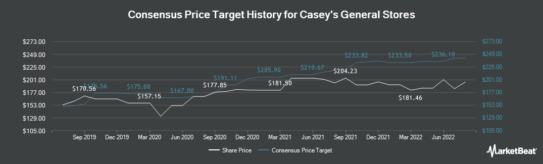 Price Target History for Caseys General Stores (NASDAQ:CASY)
