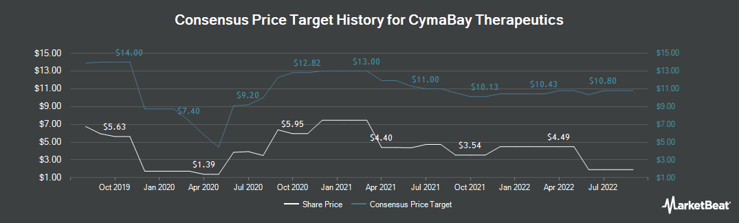 Price Target History for CymaBay Therapeutics (NASDAQ:CBAY)