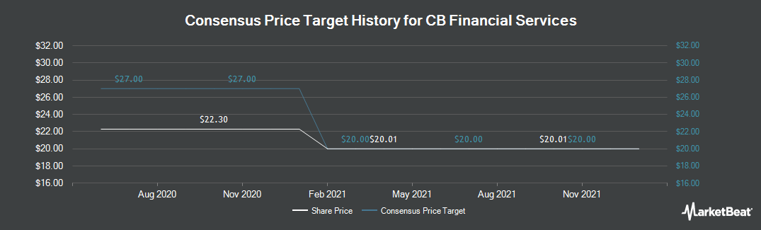 Price Target History for CB Financial Services (NASDAQ:CBFV)