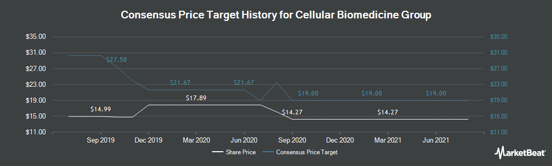 Price Target History for Cellular Biomedicine Group (NASDAQ:CBMG)