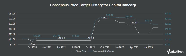 Price Target History for Chicopee Bancorp (NASDAQ:CBNK)