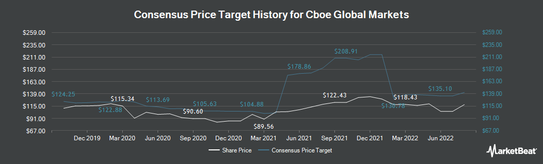 Price Target History for Cboe Global Markets (NASDAQ:CBOE)