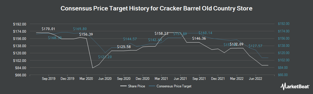 Price Target History for Cracker Barrel Old Country Store (NASDAQ:CBRL)
