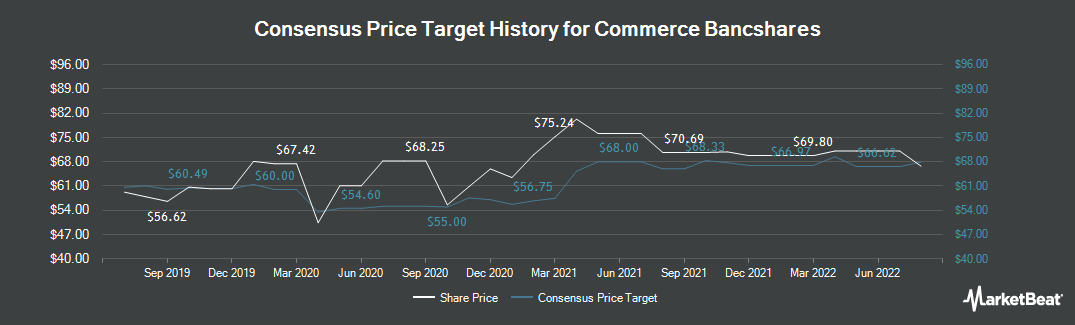 Price Target History for Commerce Bancshares (NASDAQ:CBSH)