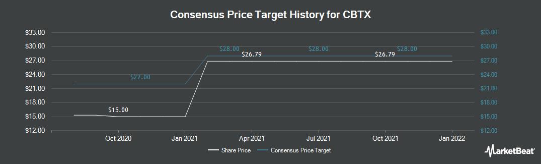 Price Target History for CBTX (NASDAQ:CBTX)