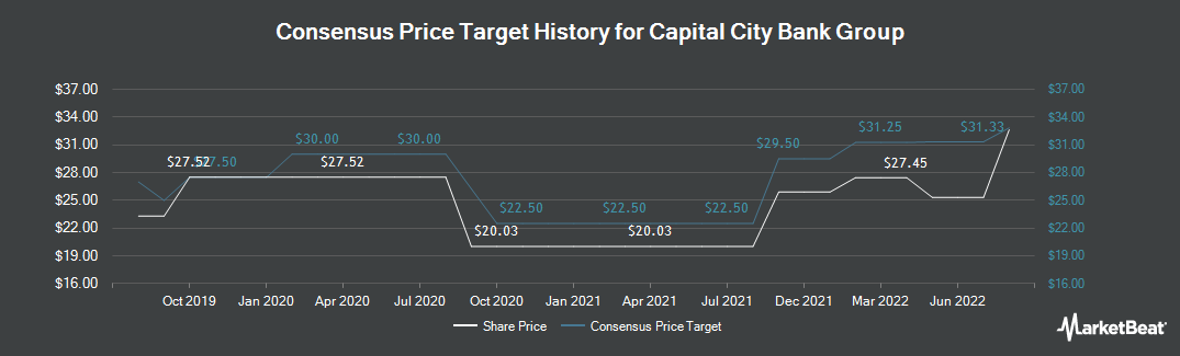 Price Target History for Capital City Bank Group (NASDAQ:CCBG)