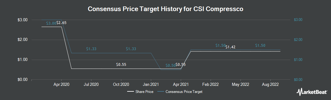 Price Target History for Compressco Partners (NASDAQ:CCLP)