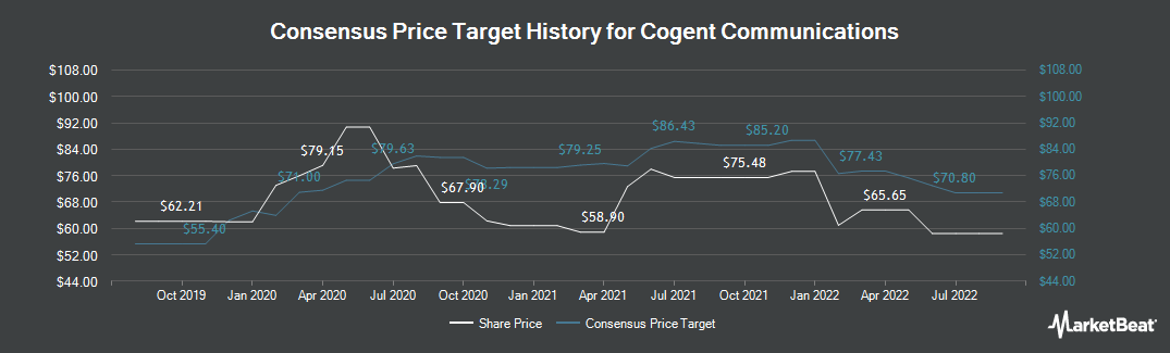 Price Target History for Cogent Communications Holdings (NASDAQ:CCOI)