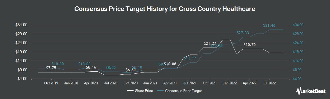 Price Target History for Cross Country Healthcare (NASDAQ:CCRN)