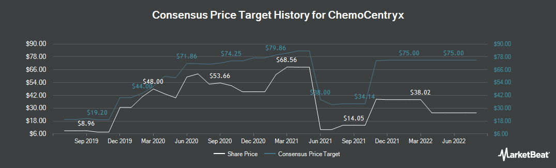Price Target History for ChemoCentryx (NASDAQ:CCXI)