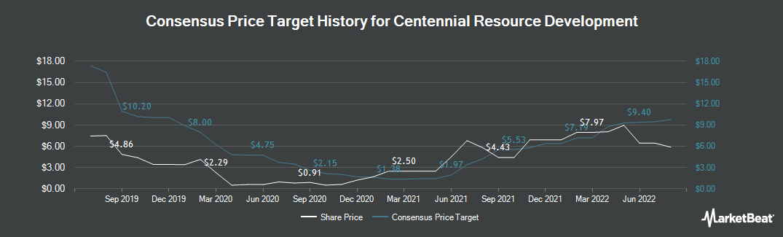 Price Target History for Centennial Resource Development (NASDAQ:CDEV)