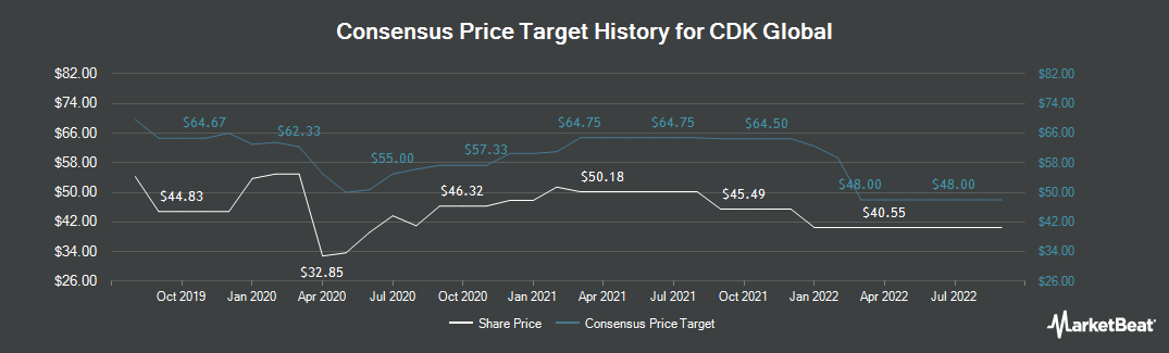 Price Target History for CDK Global (NASDAQ:CDK)
