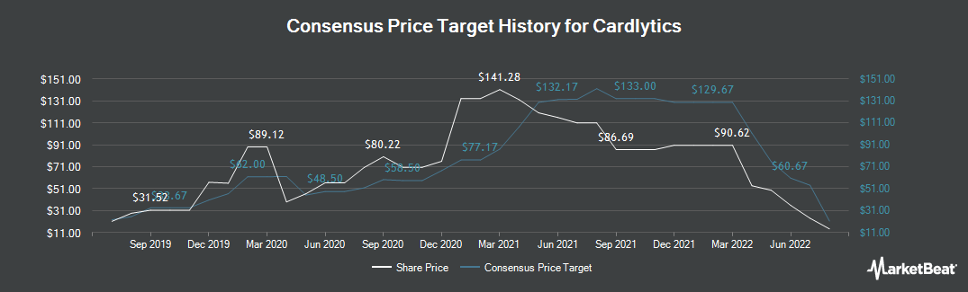Price Target History for Cardlytics (NASDAQ:CDLX)