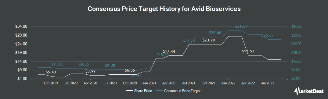 Price Target History for Avid Bioservices (NASDAQ:CDMO)
