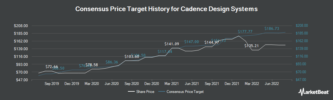 Price Target History for Cadence Design Systems (NASDAQ:CDNS)